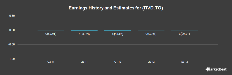 Earnings by Quarter for Rio Verde Minerals Development (TSE:RVD)