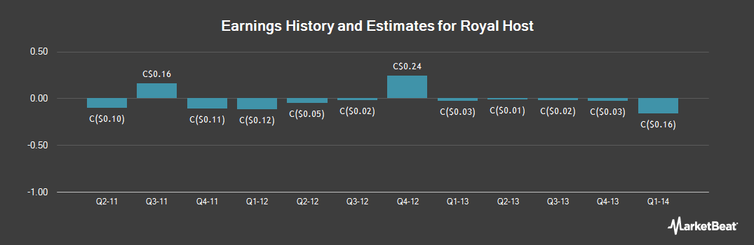 Earnings by Quarter for Royal Host (TSE:RYL)