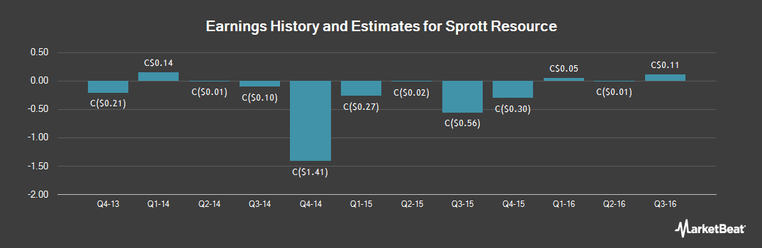 Earnings by Quarter for Sprott Resource (TSE:SCP)