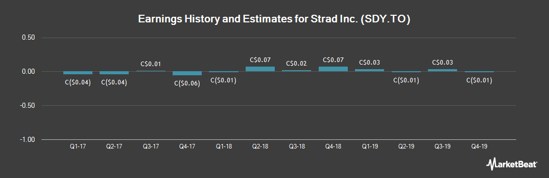 Earnings by Quarter for Strad Energy Services (TSE:SDY)