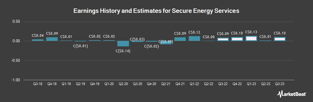 Earnings by Quarter for Secure Energy Services (TSE:SES)