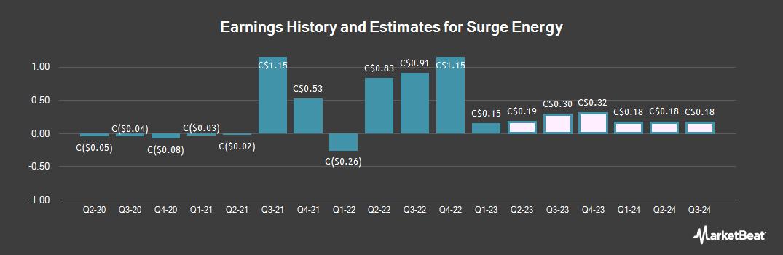 Earnings by Quarter for Surge Energy (TSE:SGY)