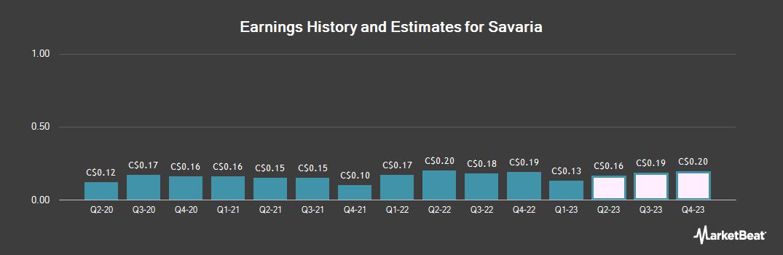 Earnings by Quarter for Savaria (TSE:SIS)