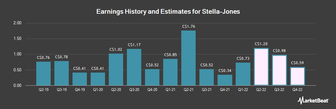 Earnings by Quarter for Stella-Jones (TSE:SJ)