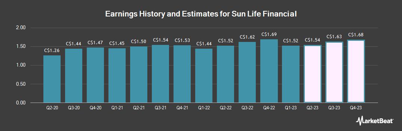 Earnings by Quarter for Sun Life Financial (TSE:SLF)