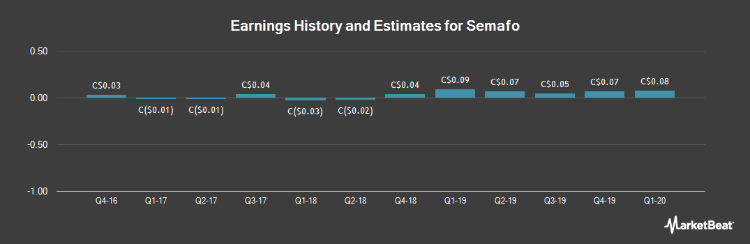 Earnings by Quarter for Semafo (TSE:SMF)