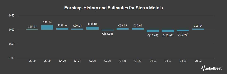 Earnings by Quarter for Sierra Metals (TSE:SMT)
