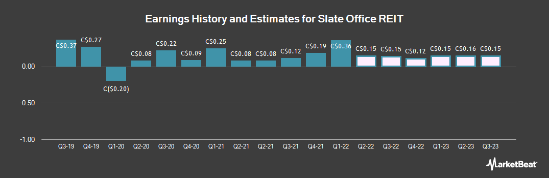 Earnings by Quarter for Slate Office REIT (TSE:SOT)