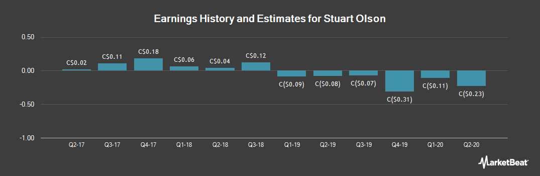 Earnings by Quarter for Stuart Olson (TSE:SOX)