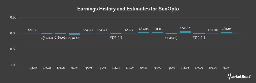 Earnings by Quarter for SunOpta (TSE:SOY)