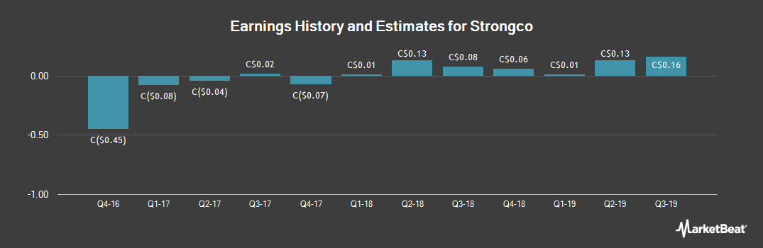 Earnings by Quarter for Strongco Corp (TSE:SQP)