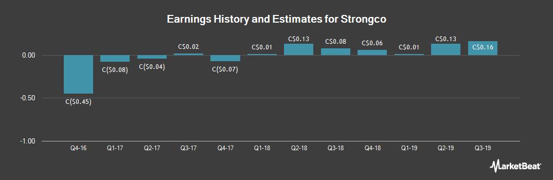 Earnings by Quarter for Strongco (TSE:SQP)