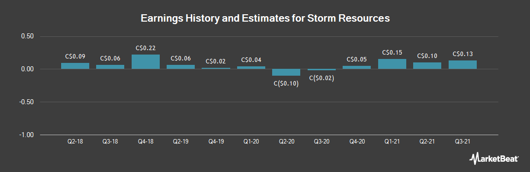Earnings by Quarter for Storm Resources (TSE:SRX)
