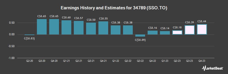 Earnings by Quarter for SSR Mining (TSE:SSO)