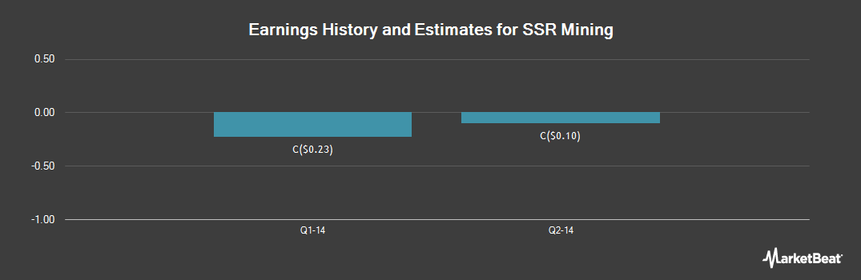 Earnings by Quarter for SSR Mining (TSE:SSRM)