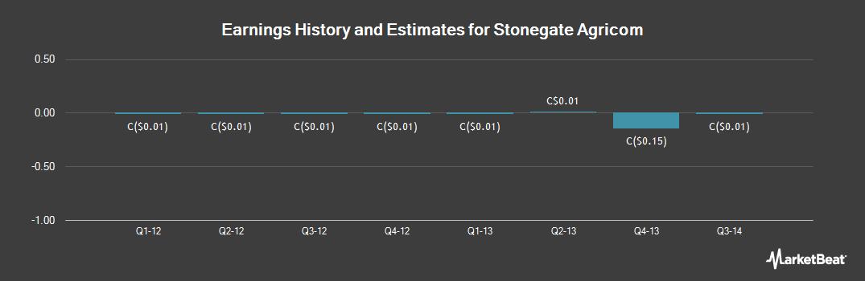 Earnings by Quarter for Stonegate Agricom (TSE:ST)