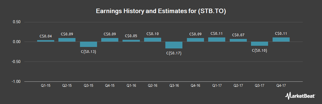 Earnings by Quarter for Student Transportation (TSE:STB)