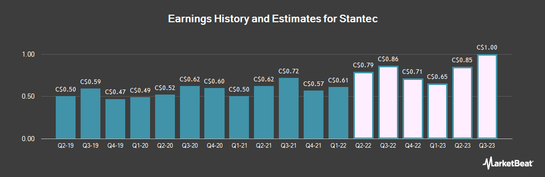 Earnings by Quarter for Stantec (TSE:STN)