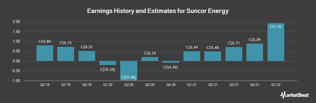 Earnings by Quarter for Suncor Energy (TSE:SU)