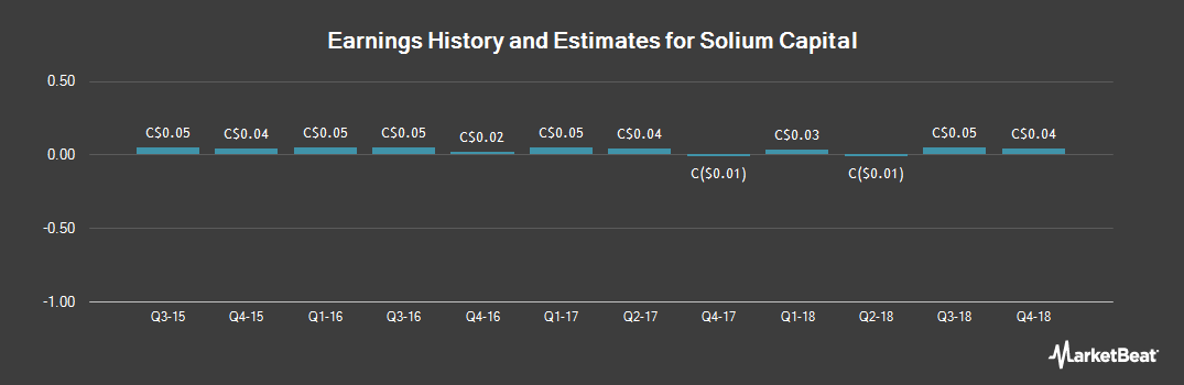 Earnings by Quarter for Solium Capital (TSE:SUM)