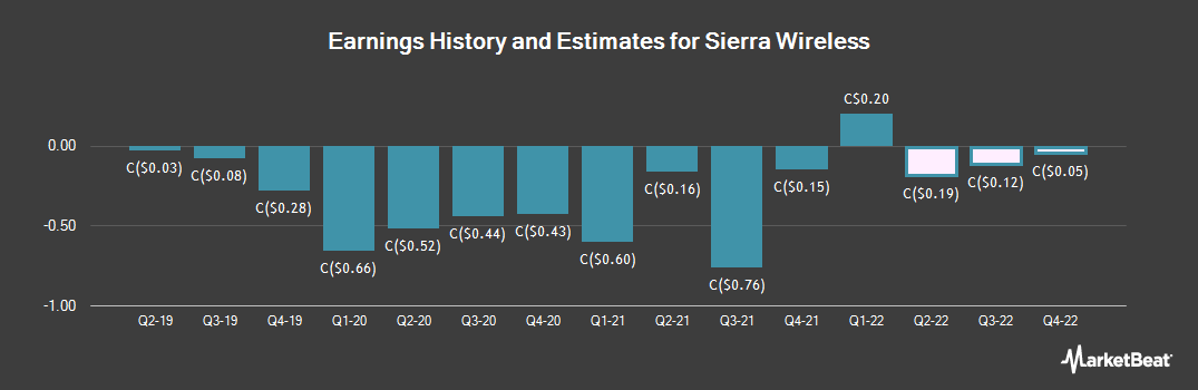 Earnings by Quarter for Sierra Wireless (TSE:SW)