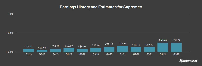Earnings by Quarter for Supremex (TSE:SXP)
