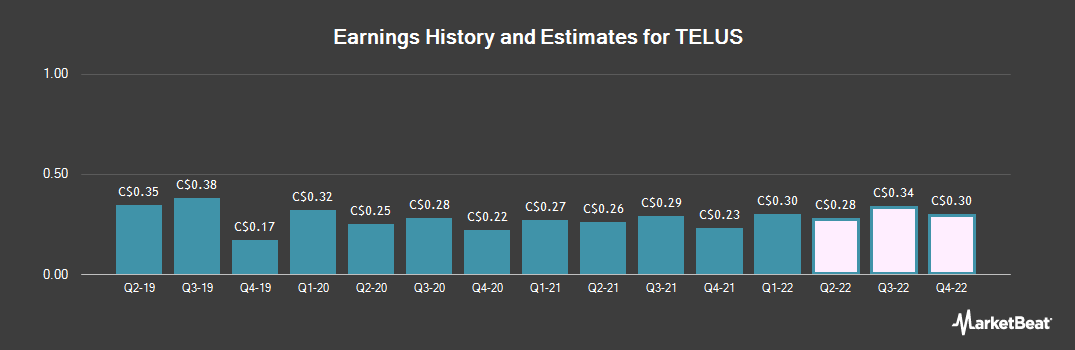 Earnings by Quarter for TELUS (TSE:T)