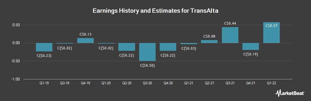 Earnings by Quarter for TransAlta (TSE:TA)