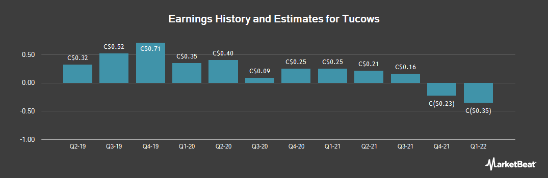 Earnings by Quarter for Tucows (TSE:TC)