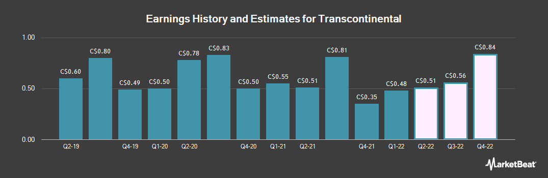 Earnings by Quarter for Transcontinental (TSE:TCL)