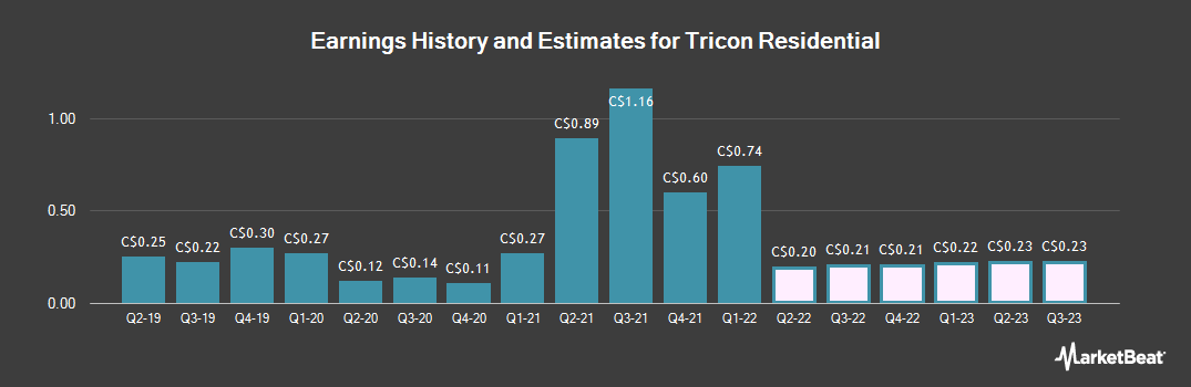 Earnings by Quarter for Tricon Capital Group (TSE:TCN)