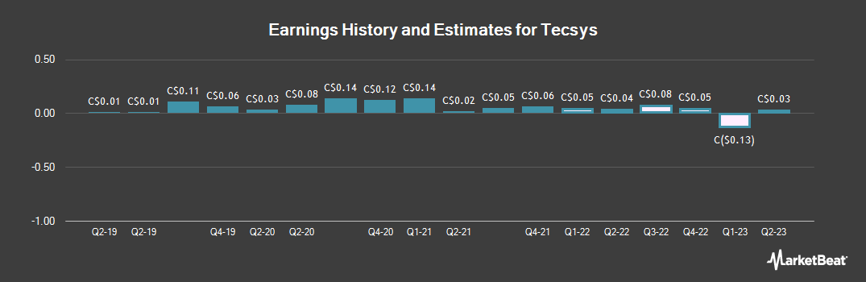 Earnings by Quarter for TECSYS (TSE:TCS)