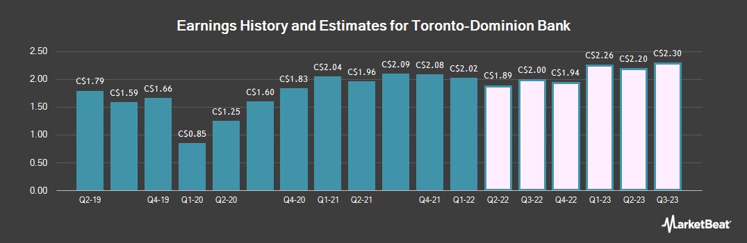 Earnings by Quarter for Toronto-Dominion Bank (TSE:TD)