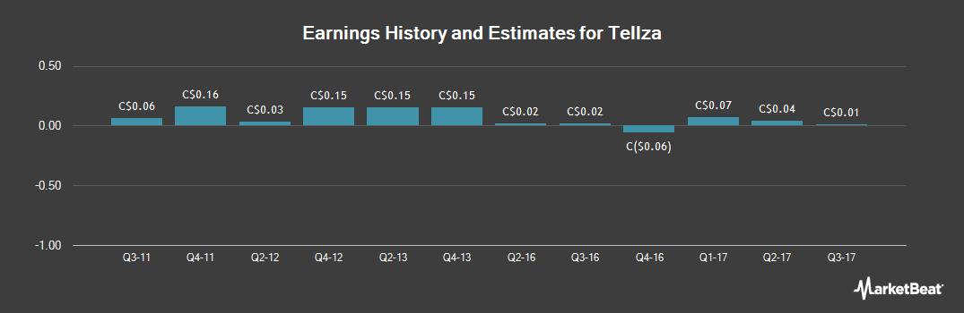 Earnings by Quarter for Tellza (TSE:TEL)