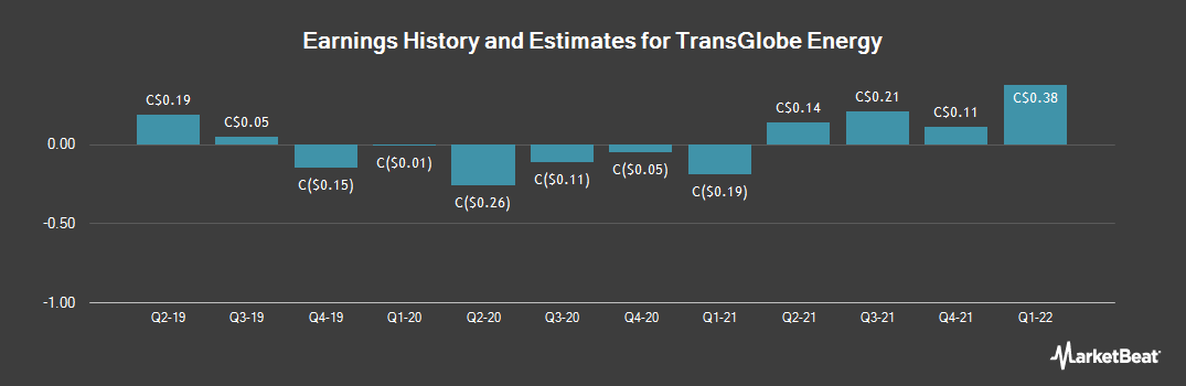 Earnings by Quarter for TransGlobe Energy (TSE:TGL)