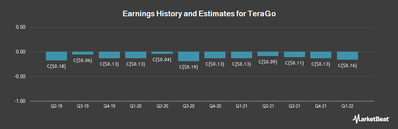 Earnings by Quarter for TeraGo (TSE:TGO)