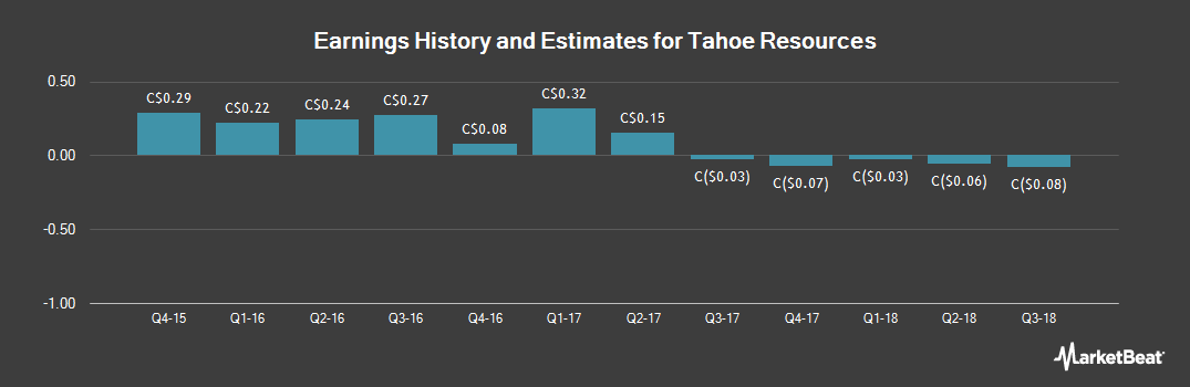 Earnings by Quarter for Tahoe Resources (TSE:THO)