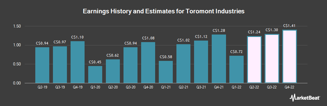 Earnings by Quarter for Toromont Industries (TSE:TIH)