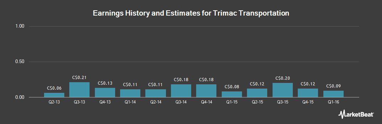 Earnings by Quarter for Trimac Transportation (TSE:TMA)