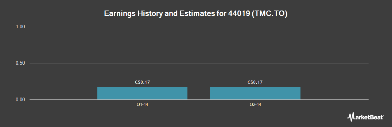 Earnings by Quarter for Timbercreek Mortgage Investment Corporat (TSE:TMC)