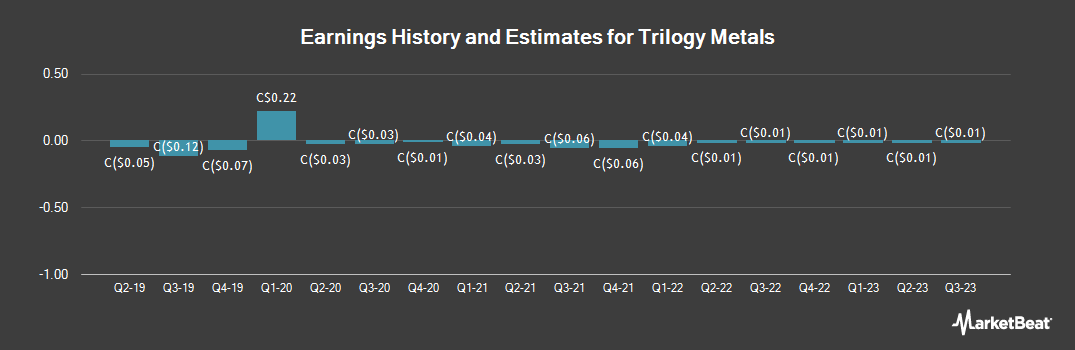 Earnings by Quarter for Trilogy Metals (TSE:TMQ)