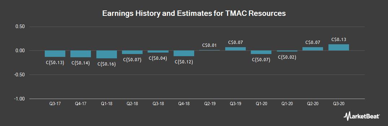 Earnings by Quarter for TMAC Resources (TSE:TMR)