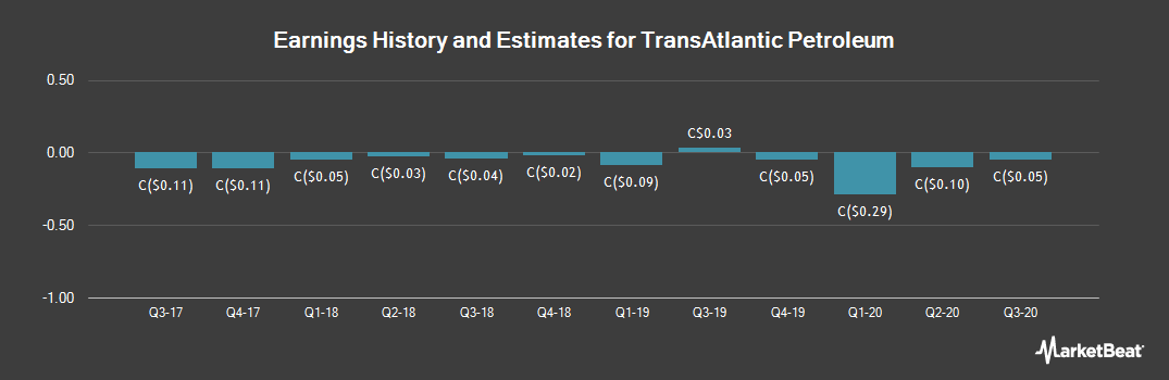Earnings by Quarter for TransAtlantic Petroleum (TSE:TNP)