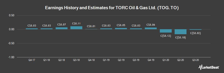 Earnings by Quarter for Torc Oil And Gas Ltd (TSE:TOG)