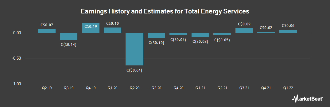 Earnings by Quarter for Total Energy Services (TSE:TOT)