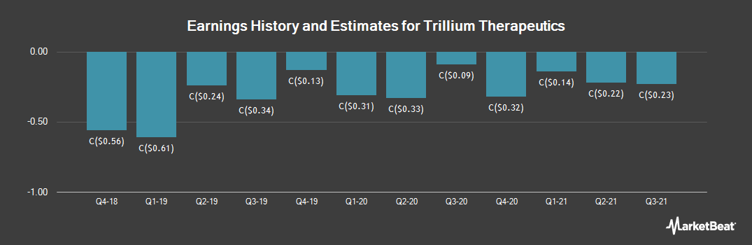 Earnings by Quarter for Trillium Therapeutics (TSE:TR)