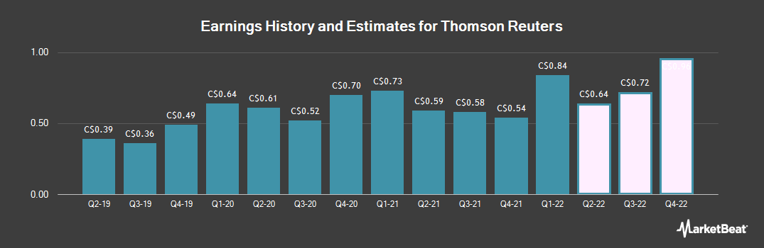 Earnings by Quarter for Thomson Reuters Corp (TSE:TRI)