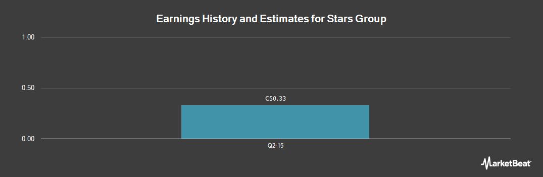 Earnings by Quarter for Stars Group (TSE:TSGI)