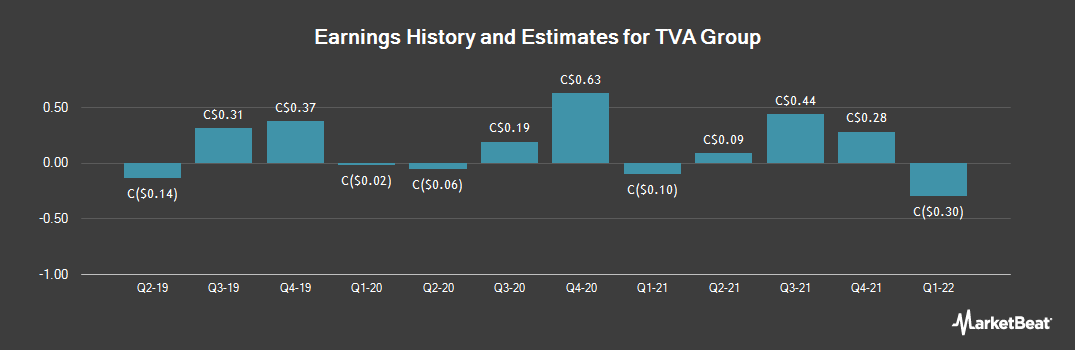 Earnings by Quarter for TVA Group (TSE:TVA)