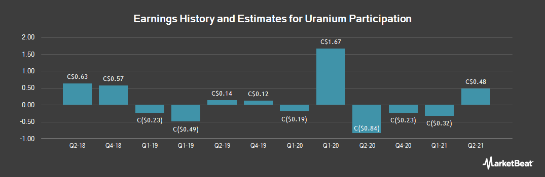 Earnings by Quarter for Uranium Participation (TSE:U)